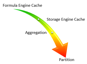 Data Access Performance Hierarchy